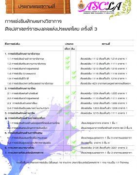 สูจิบัตร การแข่งขันทักษะวิชาการศิลปศาสตร์ราชมงคลแห่งประเทศไทย ครั้งที่ 3_P003